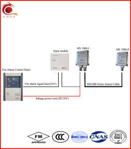 FM Certificated Linear Heat Detectors pictures & photos