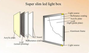 Aluminum LED Slim Light Box (SLB-02) pictures & photos