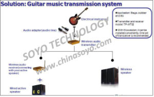 Electronical Instrument Music Transmission System pictures & photos