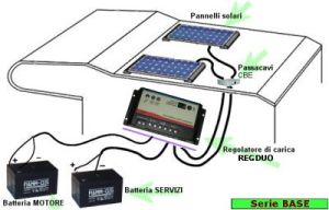 RV Solar System - China Solar Rv Mount Kits, Solar Panel for Caravan
