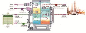 Heat Pump for Waste Heat Recovery pictures & photos