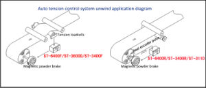 Single Roller Auto Tension Controller for Blowing Machine pictures & photos