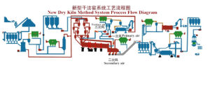 Supply Complete Unit of Cement Production Line From Crystal pictures & photos