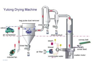 Spin Flash Dryer for Pigment and Dye pictures & photos