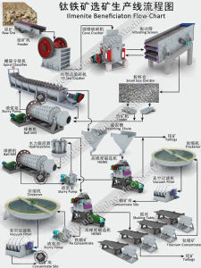 Magnetic Separator for Ilmenite Ore Beneficiation Mineral Processing Plant Flowchart pictures & photos