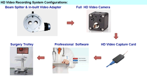 Beam Splitter with CS-Mount Video Adapter for Operating Microscope pictures & photos