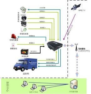 HDD Car DVR with GPS/ H. 264 Format Car DVR (HT-6606)
