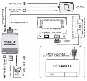 Yatour Yt-M06 Digital Interface in Volvo Car USB/ SD / Aux Changer pictures & photos