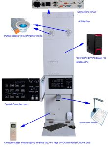 Multi-Media All-in-One PC for Interactive Whiteboard and Projector pictures & photos