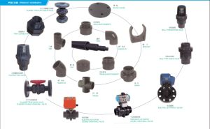 PVC Valve Electric Butterfly Valve PVC Pipe pictures & photos