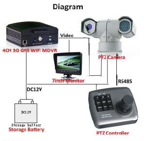30X 2.0MP 100m Night Vision Police Car HD IP IR PTZ Surveillance Camera (SHJ-HD-TA) pictures & photos