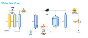 Automatic RO Water Purifier (Water Purification Machine) Medium Type pictures & photos
