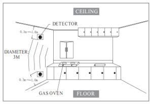 Domestic Intelligent Gas Leakage Detector for Home Security pictures & photos