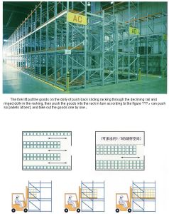 Push Back Sliding Racking System pictures & photos