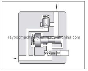 Hydraulic Valves-Flow Control Valves/Flow Control and Check Valves