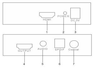HDMI to HDMI+3.5mm Audio+Spdif+Coaxial Converter pictures & photos