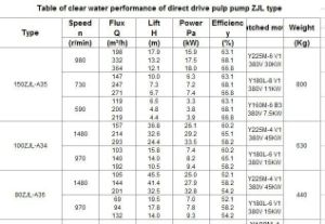 Zjl High Pressure Vertical Small Submersible Slurry Mud Pump pictures & photos