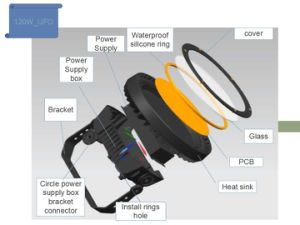 LED Industrial Light Housing of UFO pictures & photos
