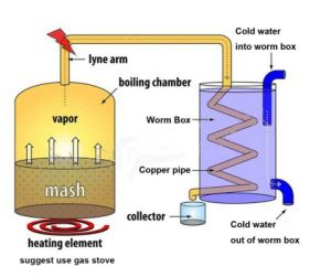 Kingsunshine 10L/3gal Home Copper Alembic Alocohol Distiller Pot Still Distillation pictures & photos