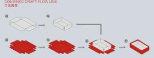 Rigid Box Forming Machine pictures & photos