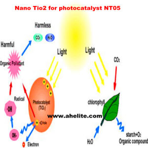 Nano Titanium Dioxide Oxide TiO2 Nanopowder Nanoparticles pictures & photos