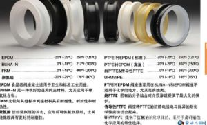 Custom Rubber Valve Seats OEM Sml pictures & photos
