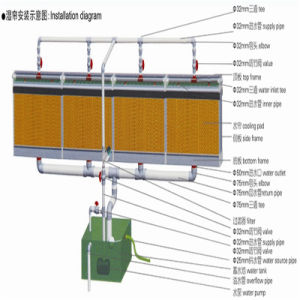 Evaporative Cooling Pad for Ventilation System in Greenhouse pictures & photos