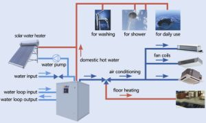 Geothermal Heat Pump Water Heater (close loop) pictures & photos