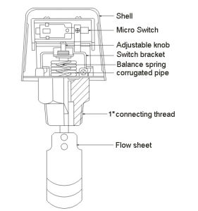 Low Price Water Flow Switches for HVAC (HFS-25) pictures & photos