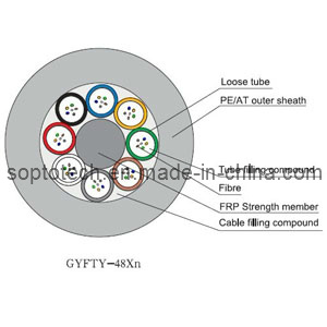 GYFTY Self-Supporting Loose Tube Fiber Optic Cable (GYFTY)