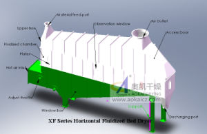 Continuous Horizontal Fluidized Bed Drying Machine pictures & photos