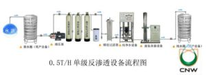 Ultra Filtration Systems pictures & photos
