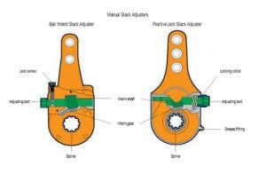 Brake Part-Truck & Trailer Manual Slack Adjuster with OEM Standard pictures & photos