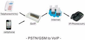 32 Ports GoIP Gateway GoIP32 Dbl Analog VoIP FXS Gateway pictures & photos