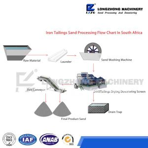 Iron Tailings Sand Processing Flow Chart in South Africa pictures & photos