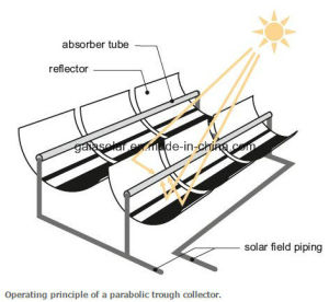 Parabolic Trough Solar Concentrator for Space Heating pictures & photos