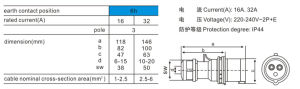 3p 6h IP44 Industrial Power Socket Plug with Ce pictures & photos