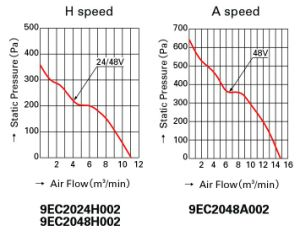 200X200X70mm Aluminum Housing Plastic Impeller DC Cooling Fan pictures & photos