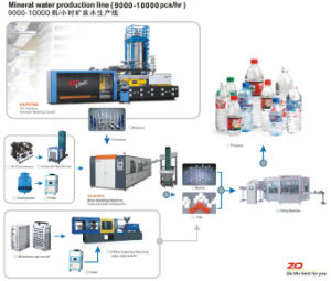 Pet Bottle Making Machine Manufacturers for 500ml, 550ml, 600ml Bottles pictures & photos