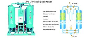 Micro Thermal Adsorption Type Compressed Air Dryer pictures & photos