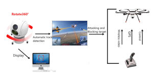 Disrupt Drone System with Hawkeye Ds and Eo Video Tracker pictures & photos