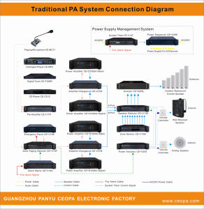Standard Solution Traditional PA System Public Address System Solution