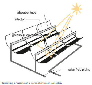 Csp Parabolic Trough Receiver Collector Application to Solar Dehydrator pictures & photos