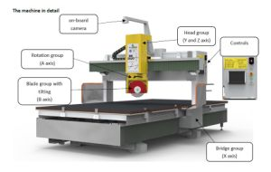 5 Axis CNC Bridge Saw Machine pictures & photos