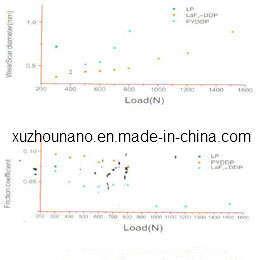 Nano Laf3 Powder as Anti-Frictional Additive