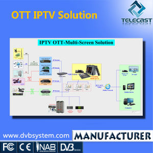 DVB&OTT (IPTV VOD) Solution