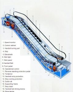 Indoor Commercial Escalator for Shopping Malls pictures & photos