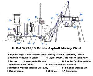Hlb-15\ 20\ 30 Mobile Asphalt Mixing Plant pictures & photos