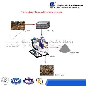 Solid Control Desander, Desander Hydrocyclone pictures & photos
