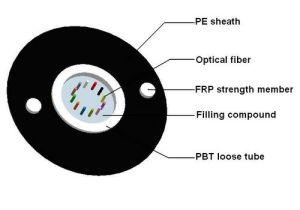 GYFXTY Non-Metallic Strenght Central Tube Fiber Optical Cable pictures & photos